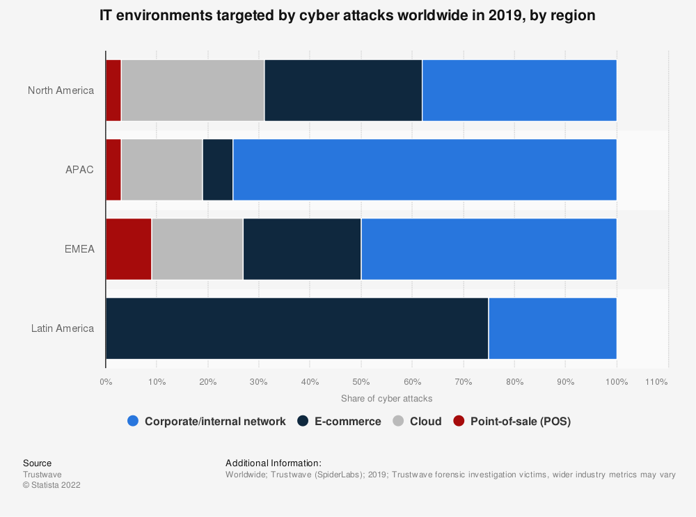 Statistic: IT environments targeted by cyber attacks worldwide in 2017, by region | Statista