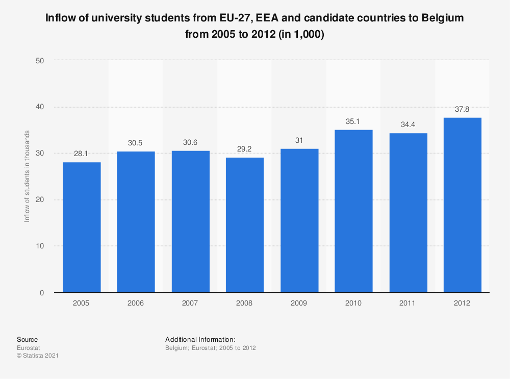 Statistic: Inflow of university students from EU-27, EEA and candidate countries to Belgium from 2005 to 2012 (in 1,000) | Statista