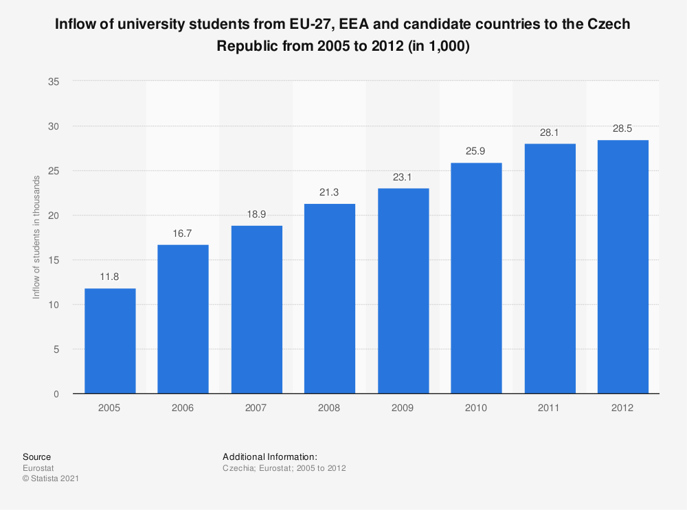 Statistic: Inflow of university students from EU-27, EEA and candidate countries to the Czech Republic from 2005 to 2012 (in 1,000) | Statista