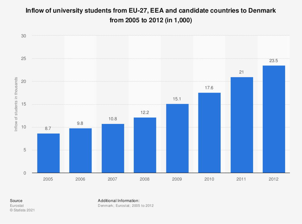 Statistic: Inflow of university students from EU-27, EEA and candidate countries to Denmark from 2005 to 2012 (in 1,000) | Statista