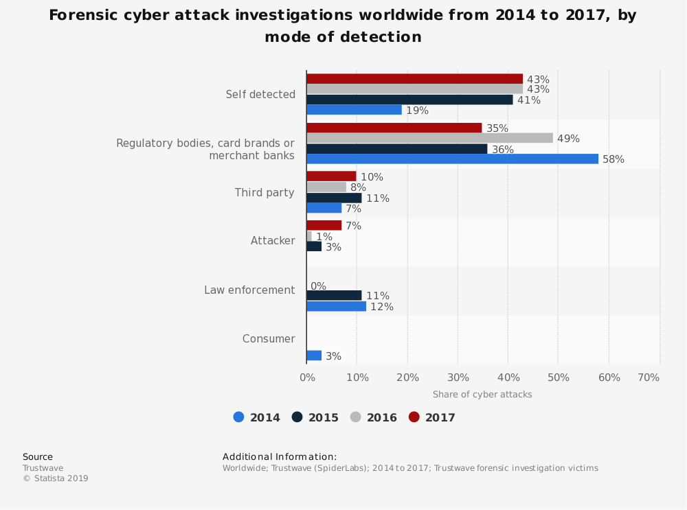 Statistic: Forensic cyber attack investigations worldwide from 2014 to 2017, by mode of detection | Statista