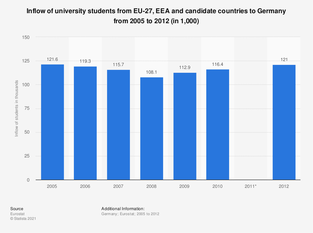 Statistic: Inflow of university students from EU-27, EEA and candidate countries to Germany from 2005 to 2012 (in 1,000) | Statista