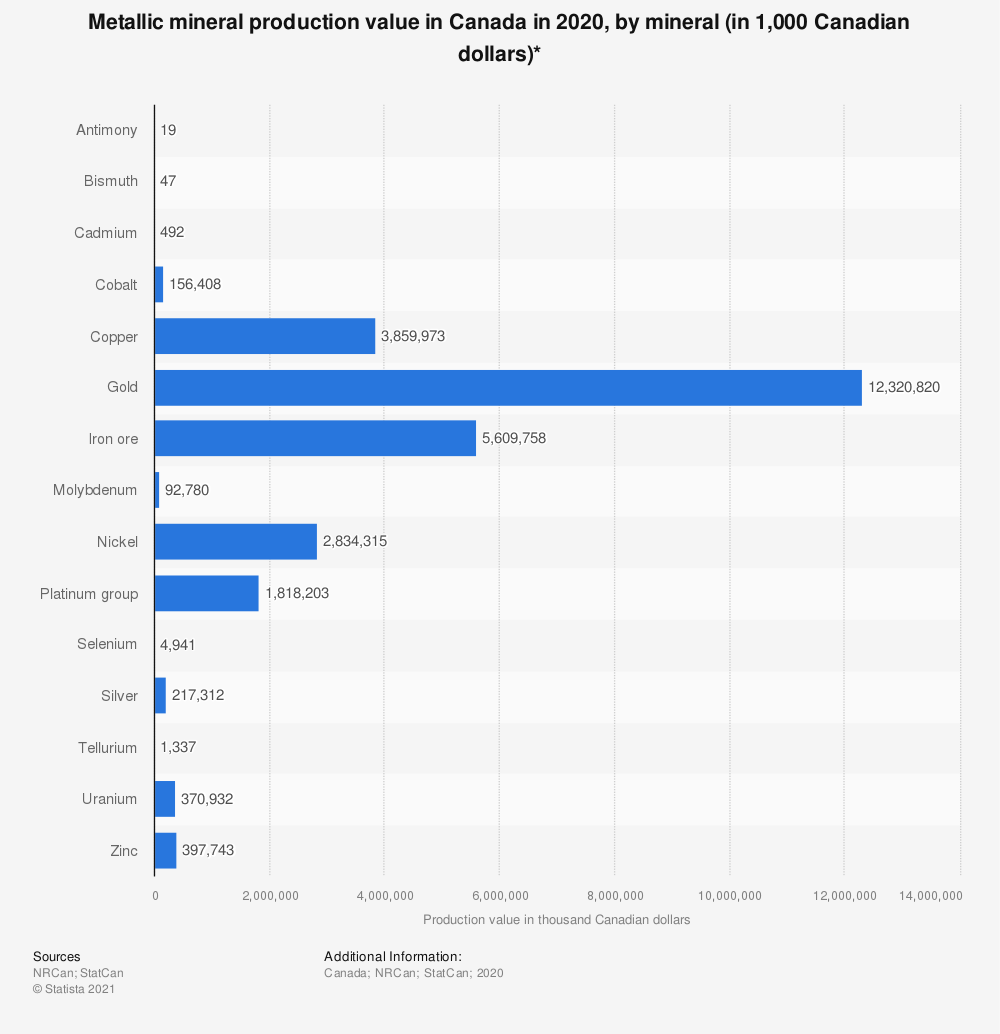 Statistic: Metallic mineral production value in Canada in 2018, by mineral (in 1,000 Canadian dollars)* | Statista
