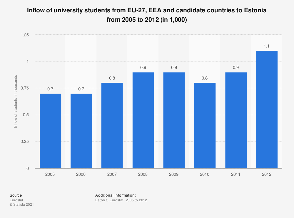 Statistic: Inflow of university students from EU-27, EEA and candidate countries to Estonia from 2005 to 2012 (in 1,000) | Statista