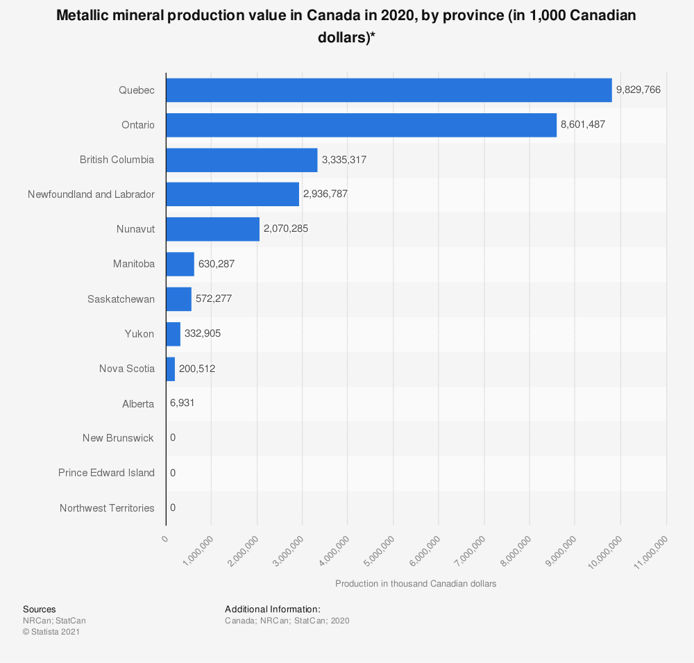 Statistic: Metallic mineral production value in Canada in 2018, by province (in 1,000 Canadian dollars)* | Statista
