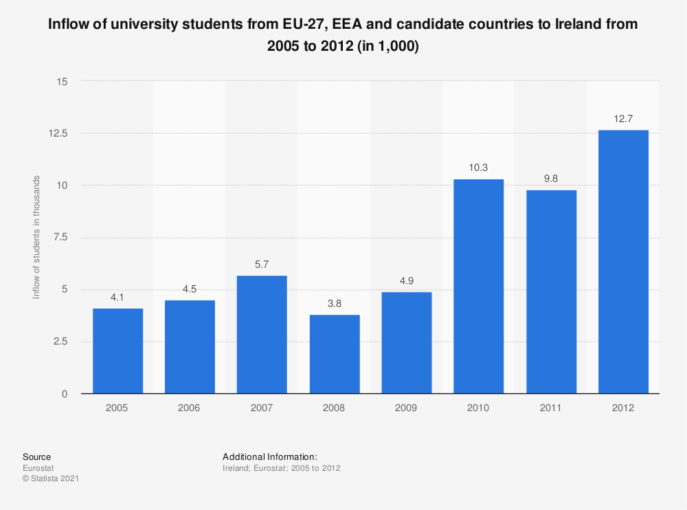 Statistic: Inflow of university students from EU-27, EEA and candidate countries to Ireland from 2005 to 2012 (in 1,000) | Statista