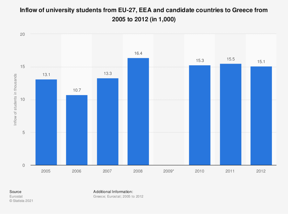 Statistic: Inflow of university students from EU-27, EEA and candidate countries to Greece from 2005 to 2012 (in 1,000) | Statista
