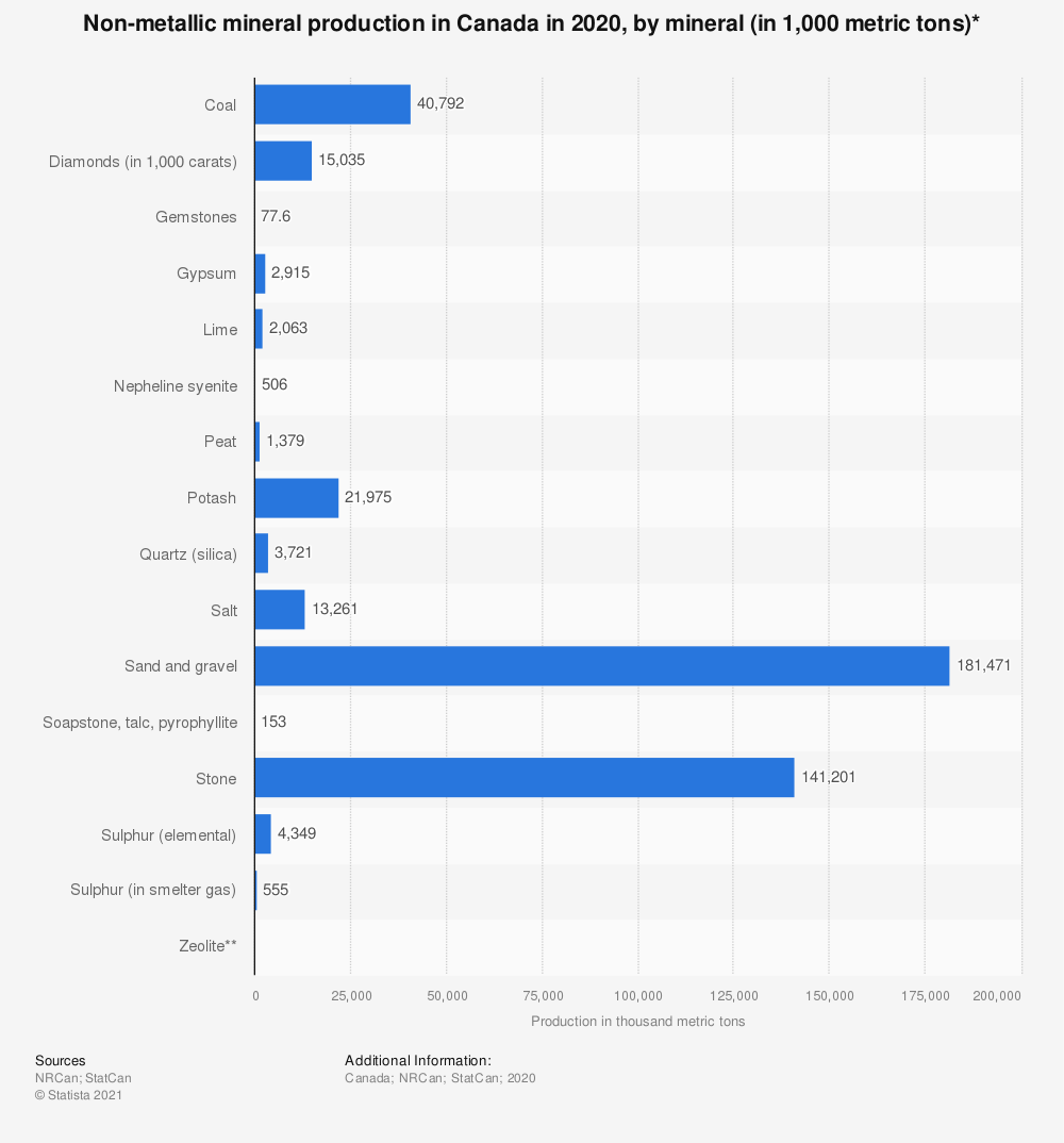 Statistic: Non-metallic mineral production in Canada in 2019, by mineral (in 1,000 metric tons)* | Statista