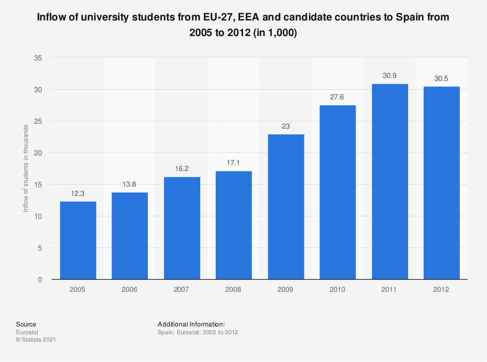 Statistic: Inflow of university students from EU-27, EEA and candidate countries to Spain from 2005 to 2012 (in 1,000) | Statista