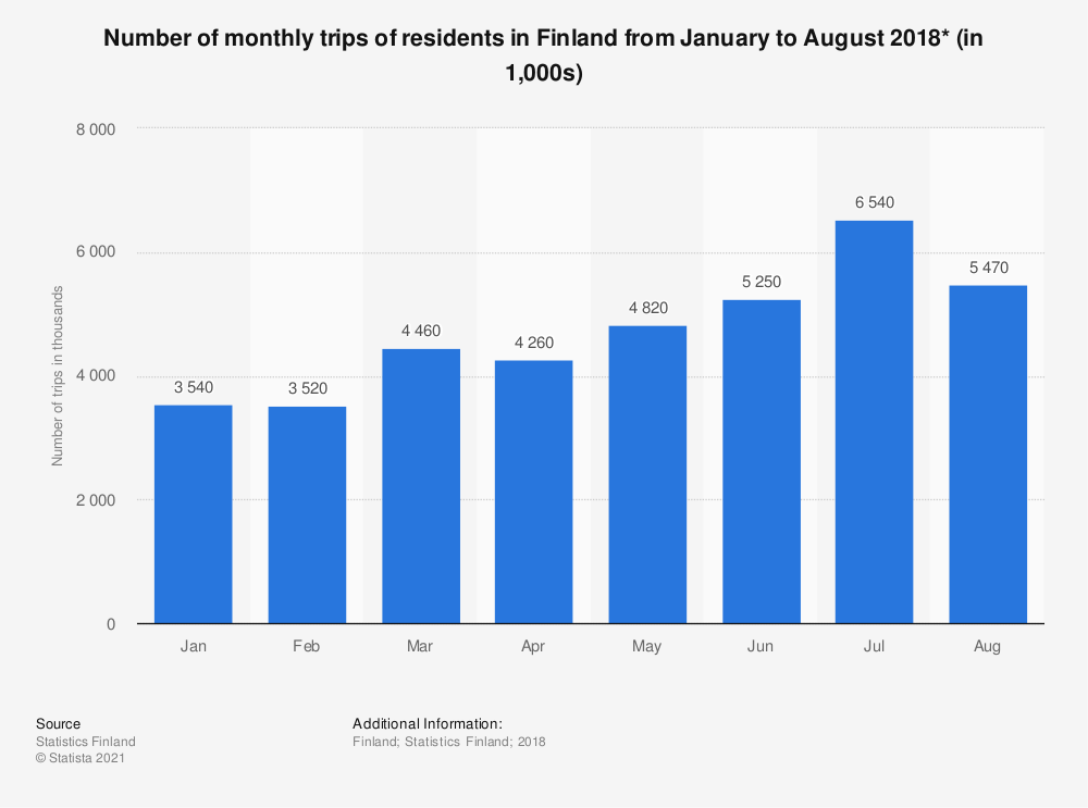Statistic: Number of monthly trips of residents in Finland from January to August 2018* (in 1,000s) | Statista