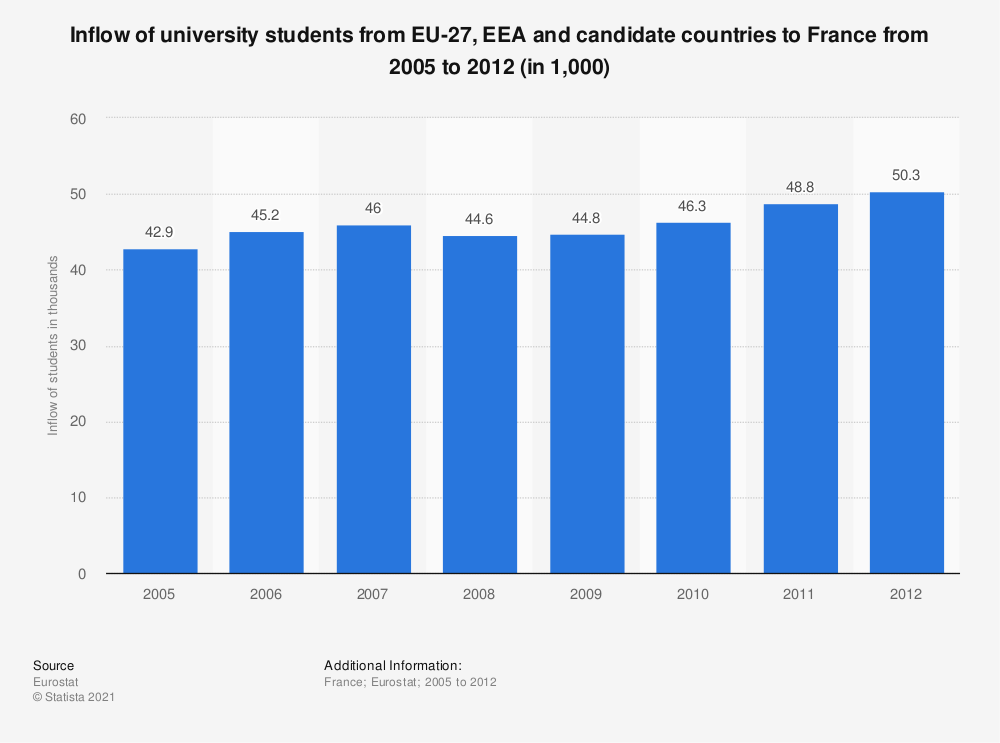 Statistic: Inflow of university students from EU-27, EEA and candidate countries to France from 2005 to 2012 (in 1,000) | Statista