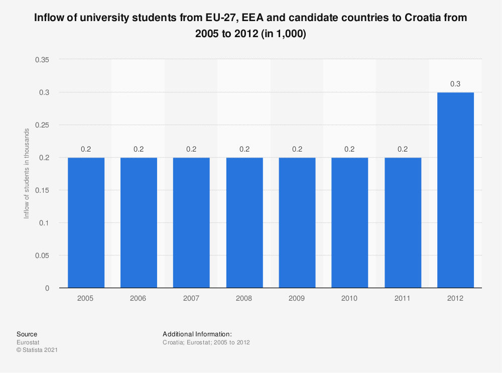 Statistic: Inflow of university students from EU-27, EEA and candidate countries to Croatia from 2005 to 2012 (in 1,000) | Statista