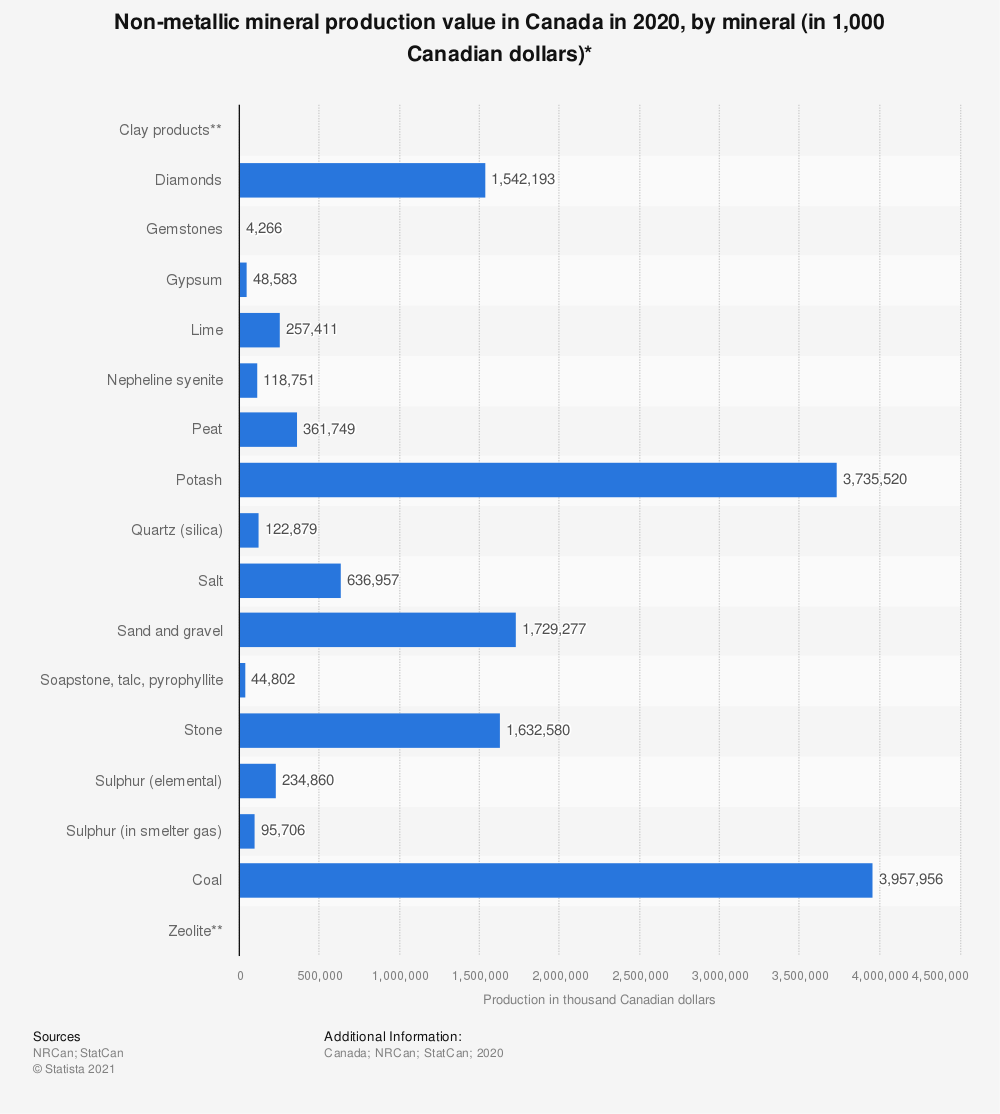 Statistic: Non-metallic mineral production value in Canada in 2018, by mineral (in 1,000 Canadian dollars)*   Statista