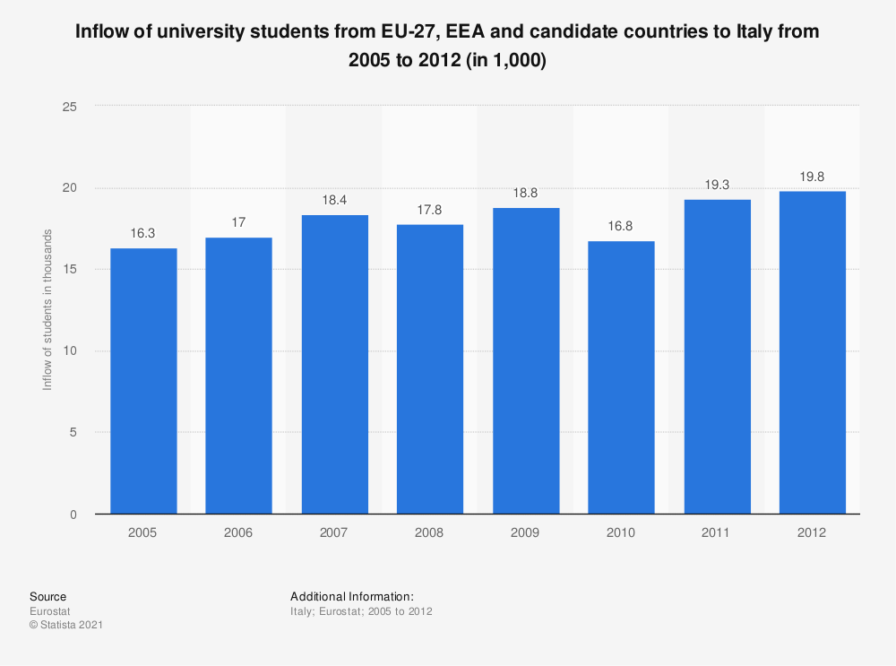 Statistic: Inflow of university students from EU-27, EEA and candidate countries to Italy from 2005 to 2012 (in 1,000) | Statista