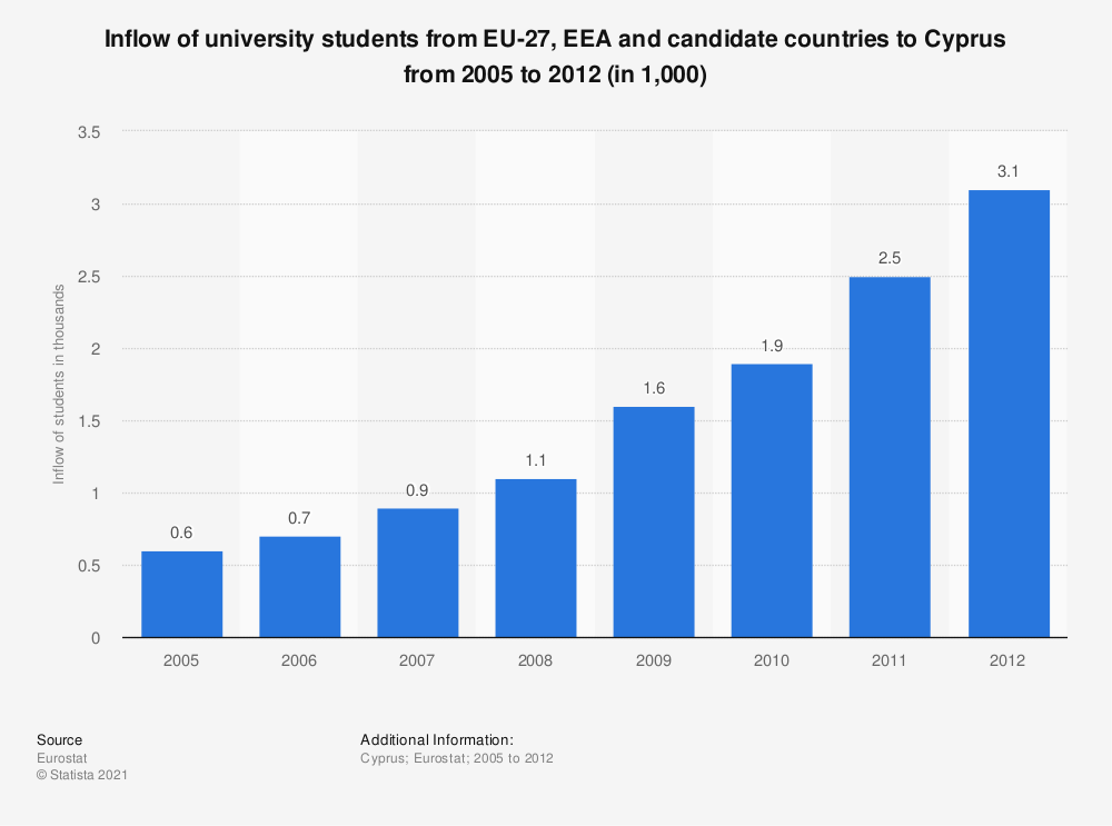Statistic: Inflow of university students from EU-27, EEA and candidate countries to Cyprus from 2005 to 2012 (in 1,000) | Statista