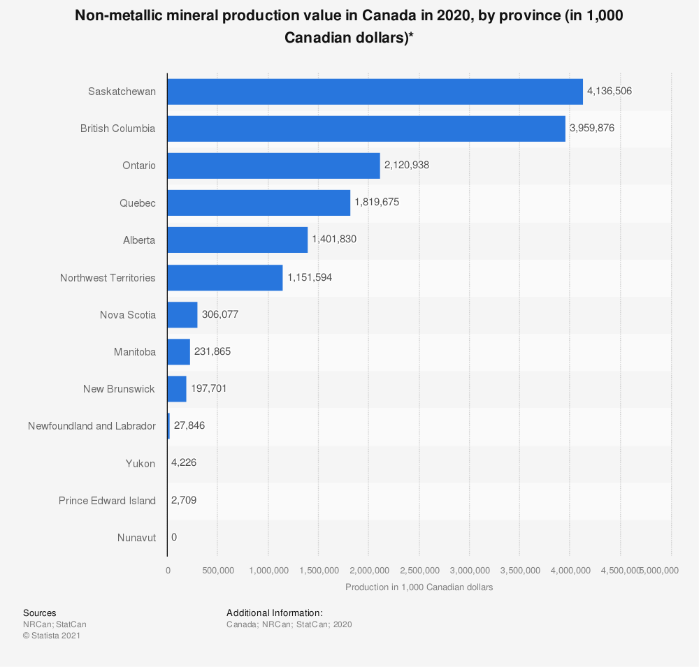 Statistic: Non-metallic mineral production value in Canada in 2018, by province (in 1,000 Canadian dollars)* | Statista