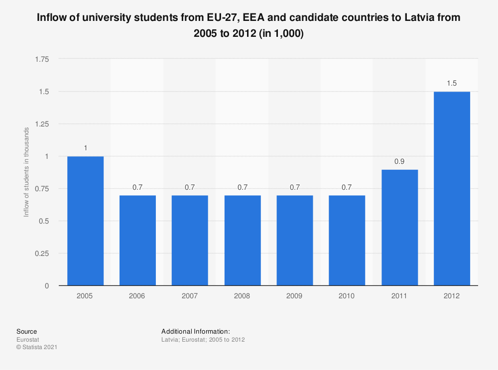 Statistic: Inflow of university students from EU-27, EEA and candidate countries to Latvia from 2005 to 2012 (in 1,000) | Statista