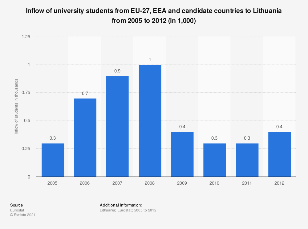 Statistic: Inflow of university students from EU-27, EEA and candidate countries to Lithuania from 2005 to 2012 (in 1,000) | Statista