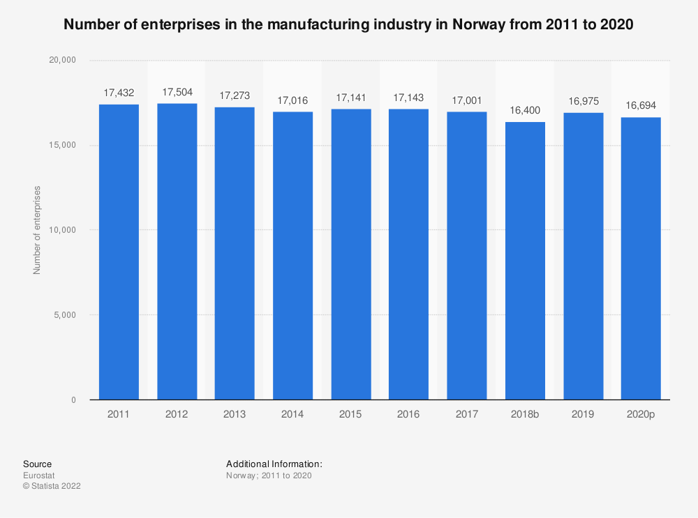 Statistic: Number of enterprises in the manufacturing industry in Norway from 2008 to 2017 | Statista