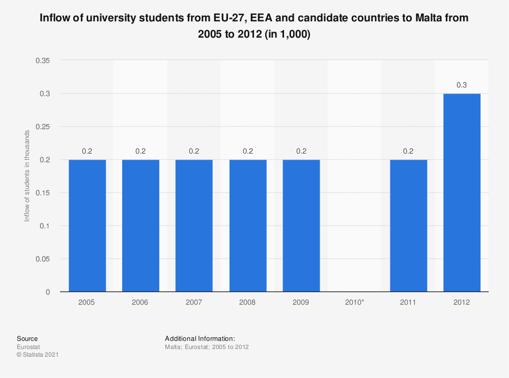 Statistic: Inflow of university students from EU-27, EEA and candidate countries to Malta from 2005 to 2012 (in 1,000) | Statista
