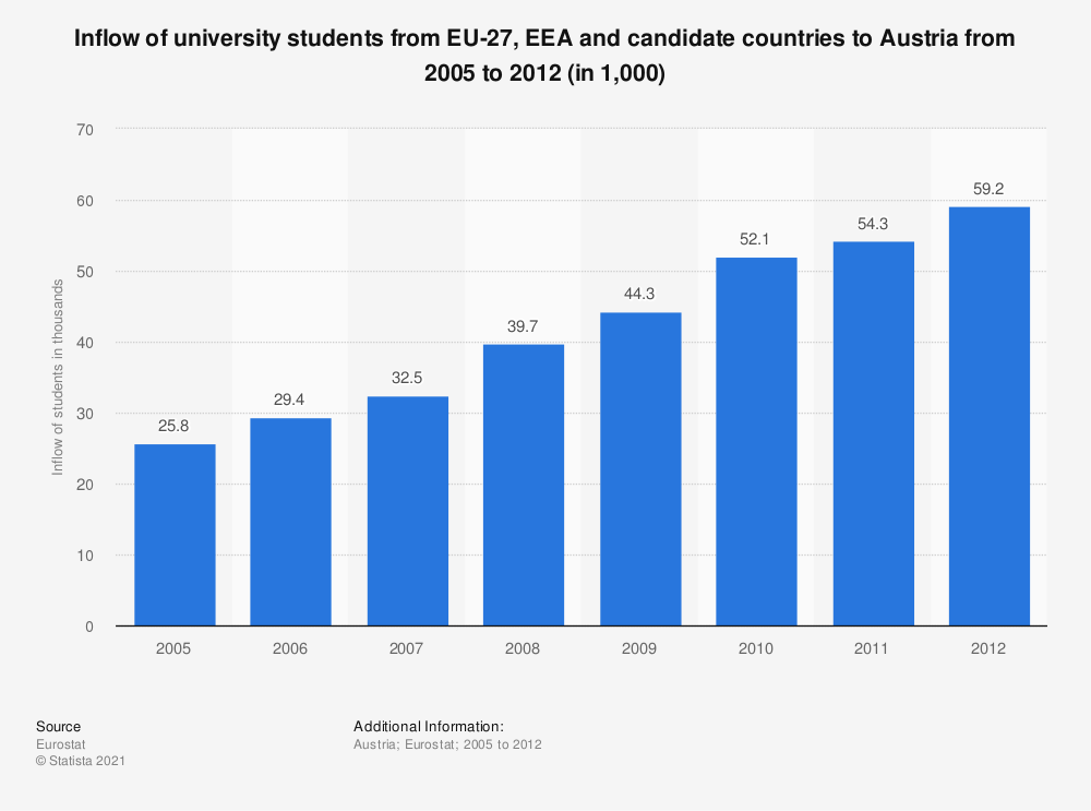 Statistic: Inflow of university students from EU-27, EEA and candidate countries to Austria from 2005 to 2012 (in 1,000) | Statista