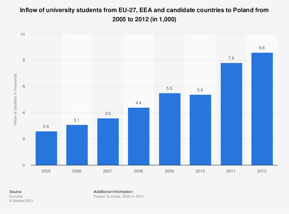 Statistic: Inflow of university students from EU-27, EEA and candidate countries to Poland from 2005 to 2012 (in 1,000) | Statista