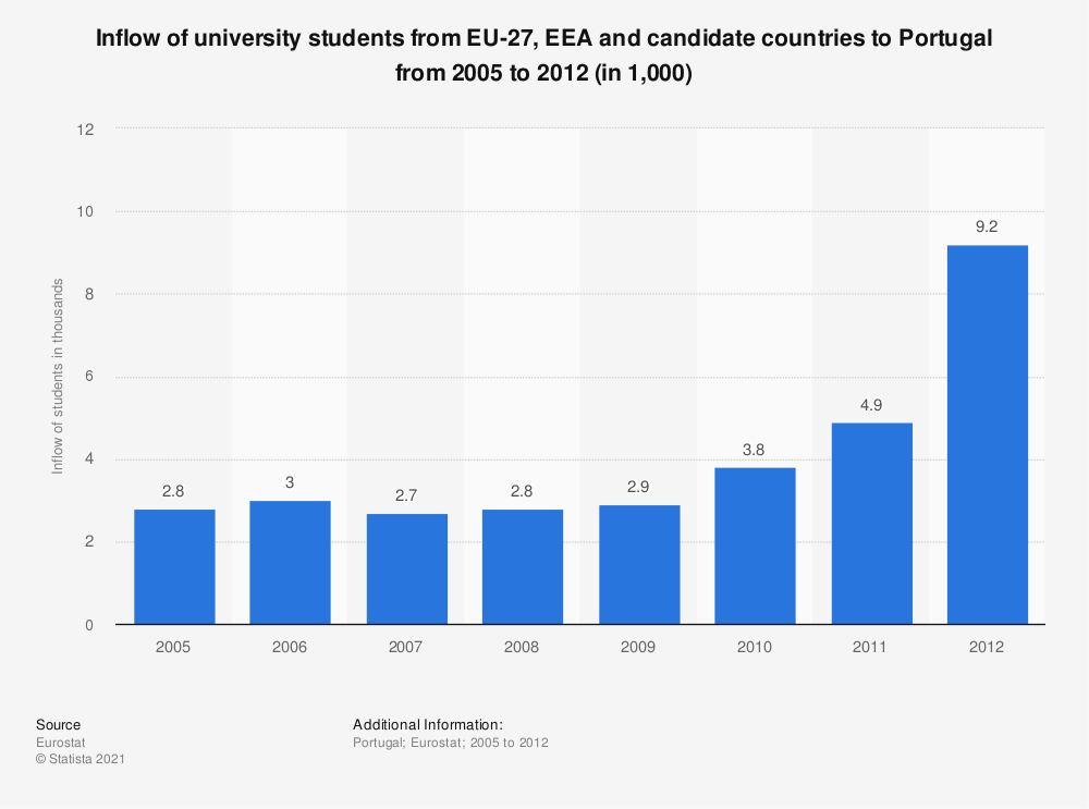 Statistic: Inflow of university students from EU-27, EEA and candidate countries to Portugal from 2005 to 2012 (in 1,000) | Statista