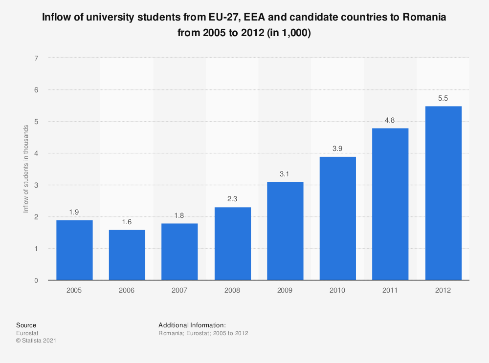 Statistic: Inflow of university students from EU-27, EEA and candidate countries to Romania from 2005 to 2012 (in 1,000) | Statista