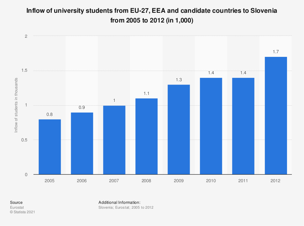 Statistic: Inflow of university students from EU-27, EEA and candidate countries to Slovenia from 2005 to 2012 (in 1,000) | Statista