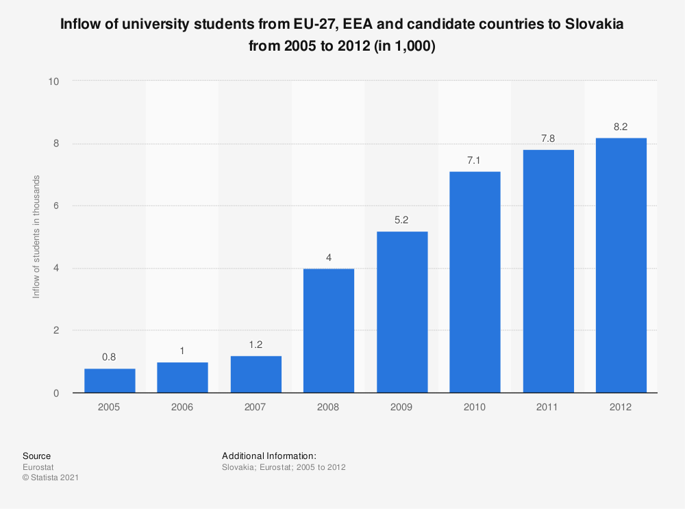 Statistic: Inflow of university students from EU-27, EEA and candidate countries to Slovakia from 2005 to 2012 (in 1,000) | Statista