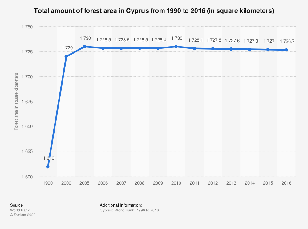 Statistic: Total amount of forest area in Cyprus from 1990 to 2016 (in square kilometers) | Statista