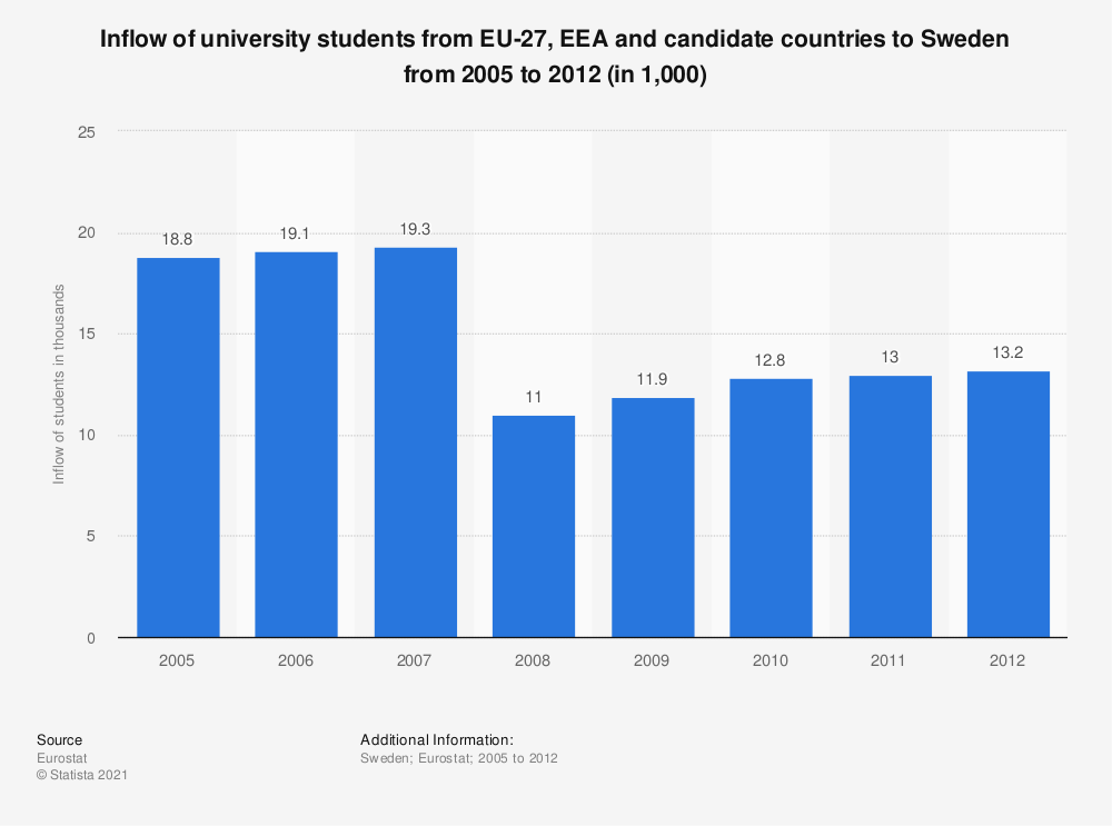 Statistic: Inflow of university students from EU-27, EEA and candidate countries to Sweden from 2005 to 2012 (in 1,000) | Statista