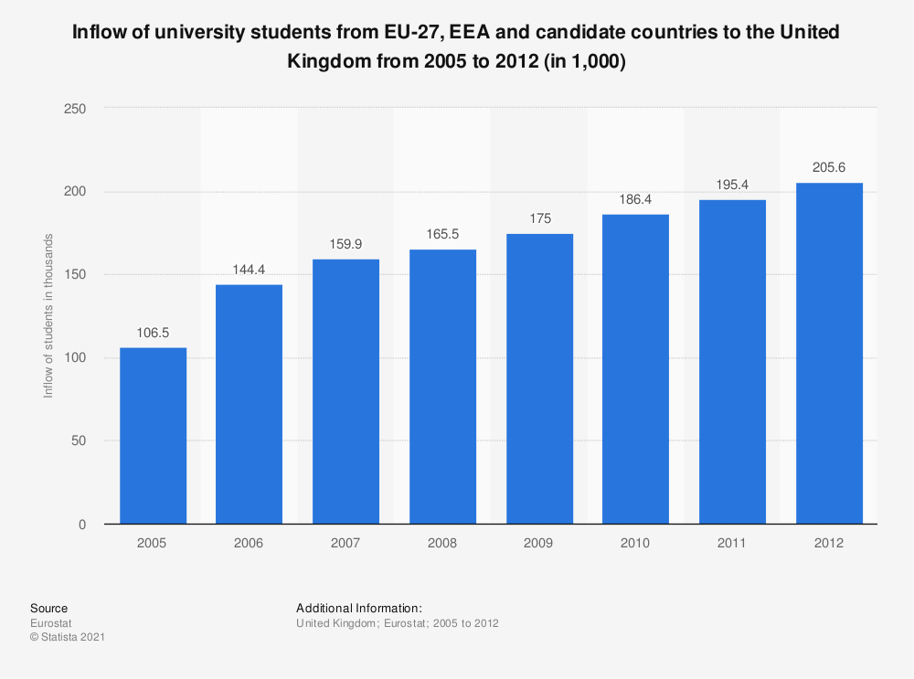 Statistic: Inflow of university students from EU-27, EEA and candidate countries to the United Kingdom from 2005 to 2012 (in 1,000) | Statista