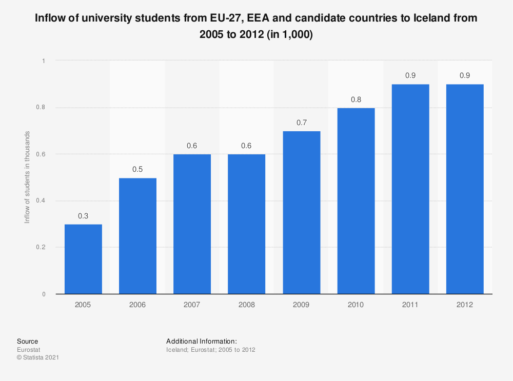 Statistic: Inflow of university students from EU-27, EEA and candidate countries to Iceland from 2005 to 2012 (in 1,000) | Statista