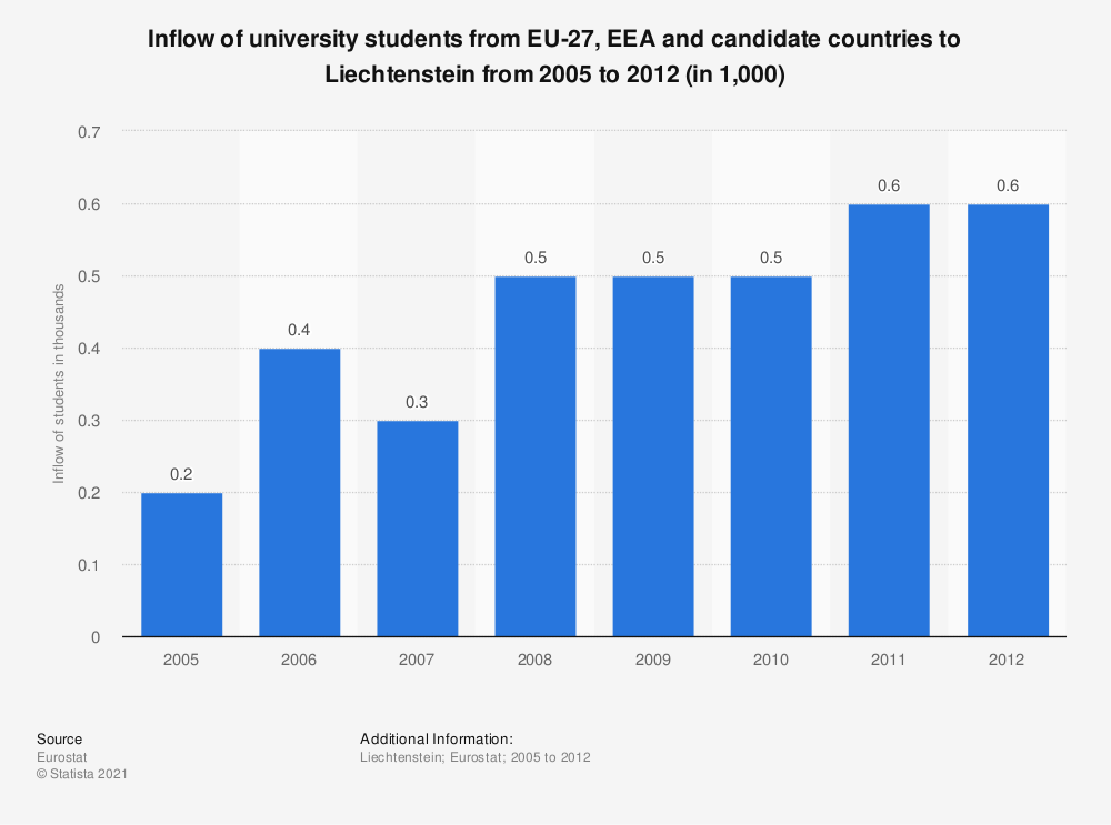 Statistic: Inflow of university students from EU-27, EEA and candidate countries to Liechtenstein from 2005 to 2012 (in 1,000) | Statista