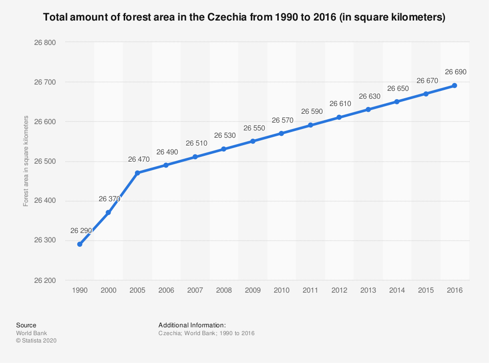 Statistic: Total amount of forest area in the Czechia from 1990 to 2016 (in square kilometers) | Statista