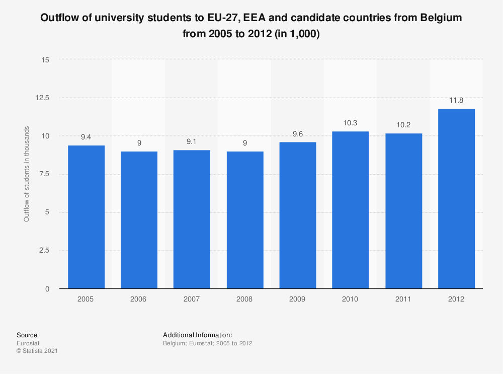 Statistic: Outflow of university students to EU-27, EEA and candidate countries from Belgium from 2005 to 2012 (in 1,000) | Statista