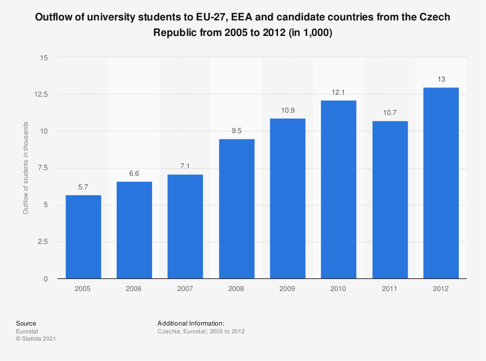 Statistic: Outflow of university students to EU-27, EEA and candidate countries from the Czech Republic from 2005 to 2012 (in 1,000) | Statista