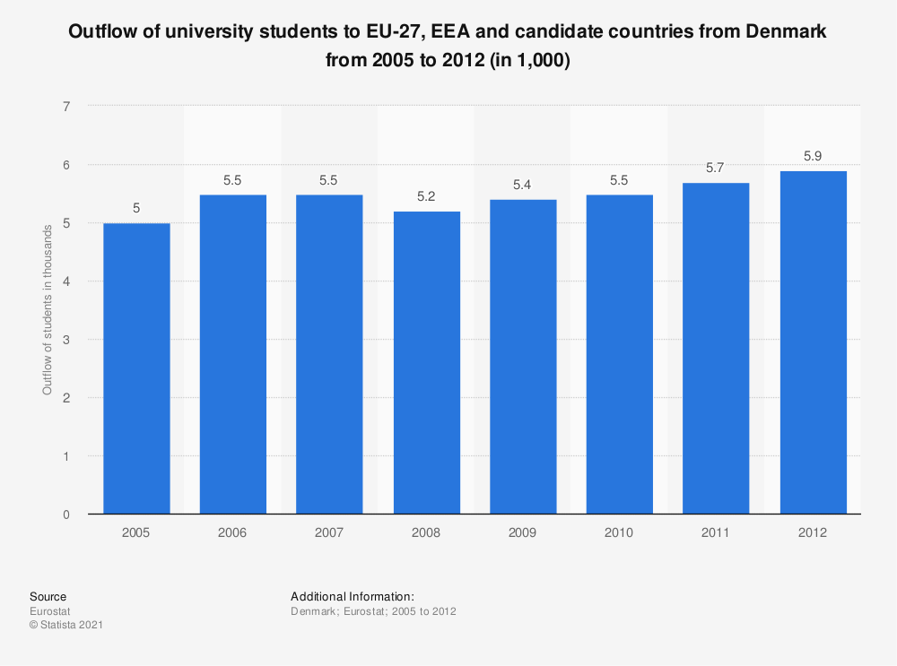Statistic: Outflow of university students to EU-27, EEA and candidate countries from Denmark from 2005 to 2012 (in 1,000) | Statista