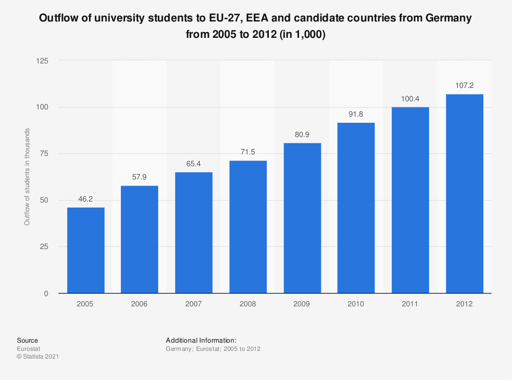 Statistic: Outflow of university students to EU-27, EEA and candidate countries from Germany from 2005 to 2012 (in 1,000) | Statista