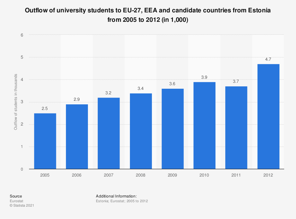 Statistic: Outflow of university students to EU-27, EEA and candidate countries from Estonia from 2005 to 2012 (in 1,000) | Statista