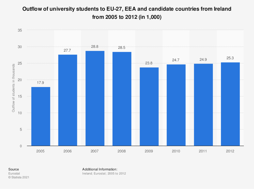 Statistic: Outflow of university students to EU-27, EEA and candidate countries from Ireland from 2005 to 2012 (in 1,000) | Statista