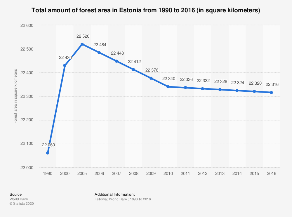 Statistic: Total amount of forest area in Estonia from 1990 to 2016 (in square kilometers) | Statista