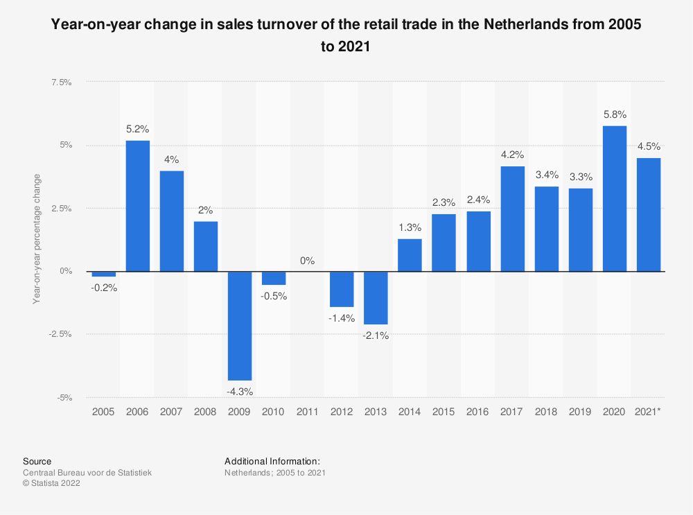 Statistic: Year-on-year change in sales turnover of the retail trade in the Netherlands from 2005 to 2016 | Statista