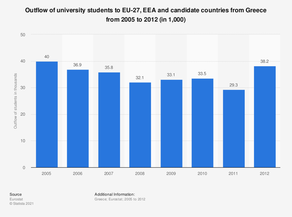 Statistic: Outflow of university students to EU-27, EEA and candidate countries from Greece from 2005 to 2012 (in 1,000) | Statista
