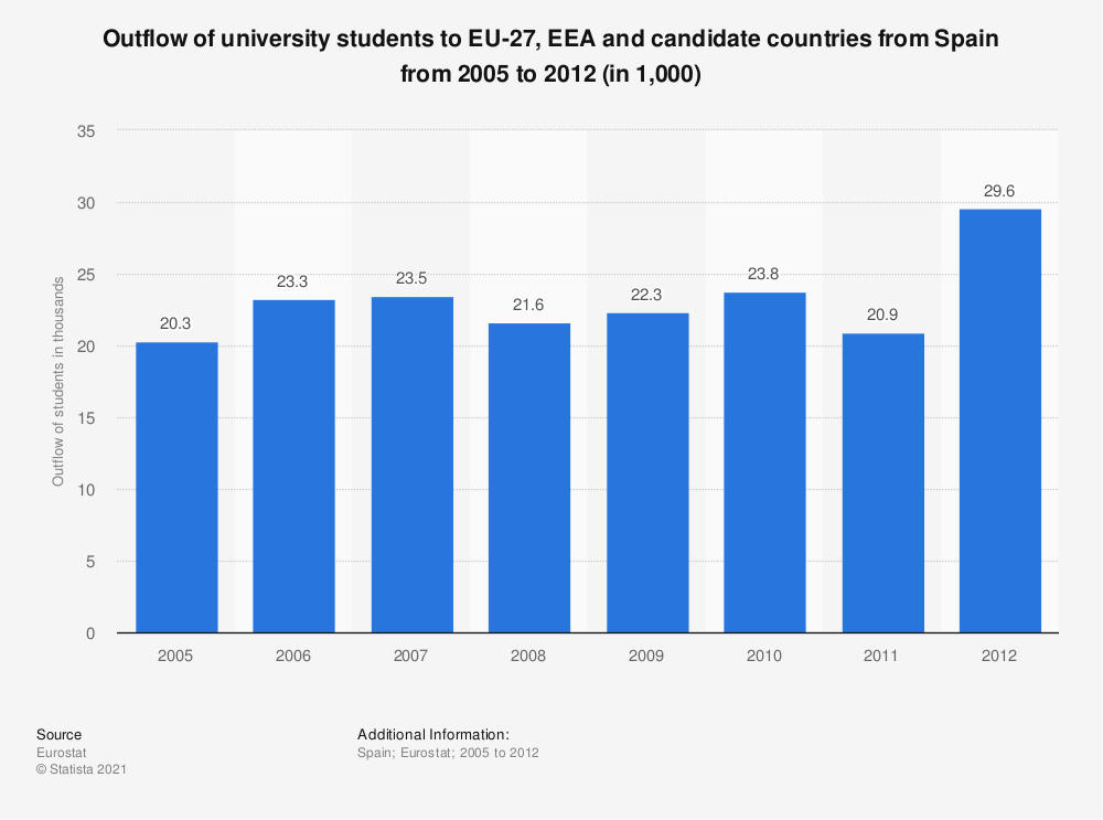 Statistic: Outflow of university students to EU-27, EEA and candidate countries from Spain from 2005 to 2012 (in 1,000) | Statista