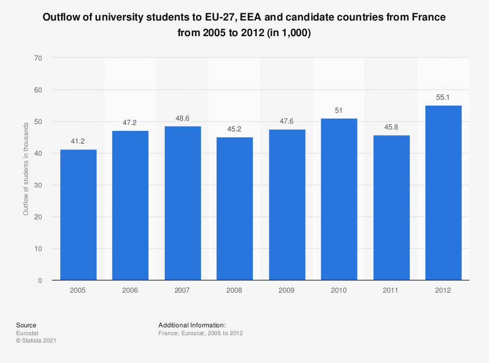 Statistic: Outflow of university students to EU-27, EEA and candidate countries from France from 2005 to 2012 (in 1,000) | Statista