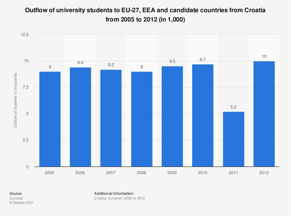 Statistic: Outflow of university students to EU-27, EEA and candidate countries from Croatia from 2005 to 2012 (in 1,000) | Statista