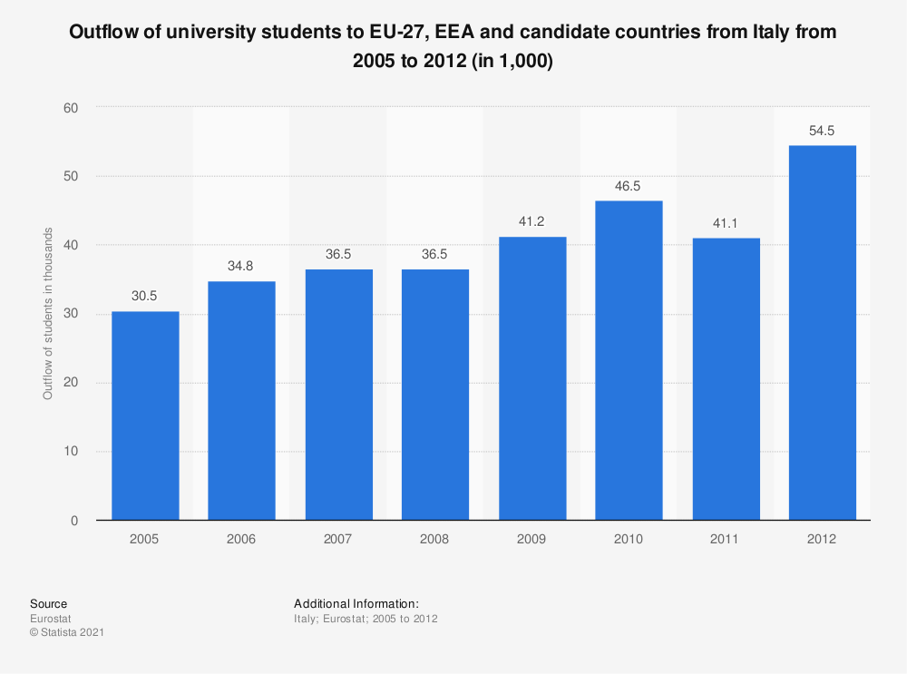 Statistic: Outflow of university students to EU-27, EEA and candidate countries from Italy from 2005 to 2012 (in 1,000) | Statista