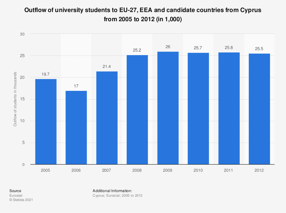 Statistic: Outflow of university students to EU-27, EEA and candidate countries from Cyprus from 2005 to 2012 (in 1,000) | Statista